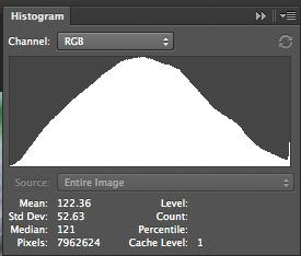 Histograms Image 2 RGB